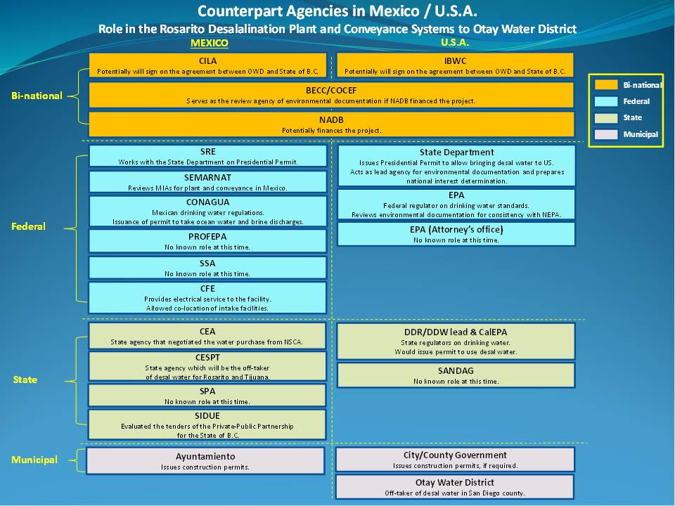 Counterpart Agencies in Mexico/U.S.