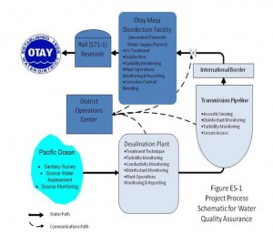 water quality assurance